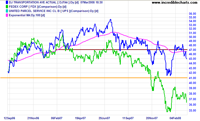 Dow Jones Transport and Fedex chart