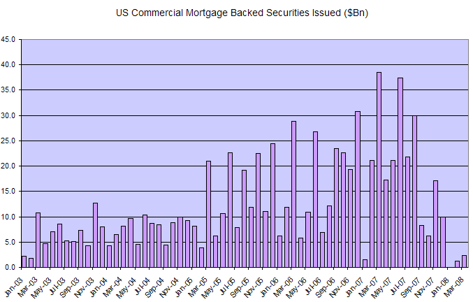 commercial mortgage backed securities - new issues