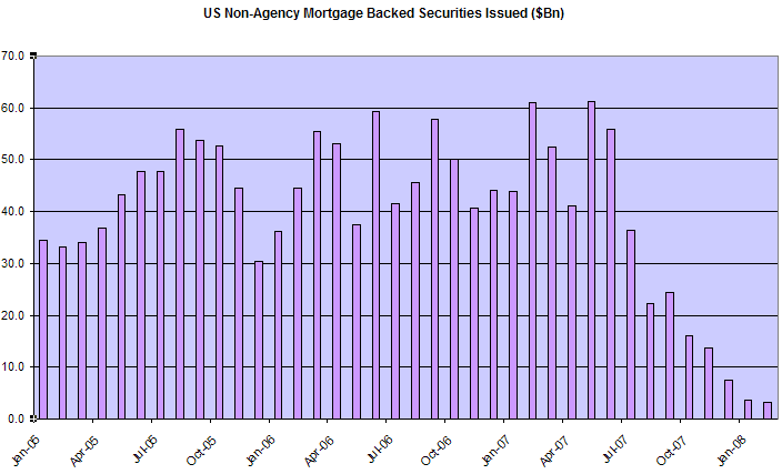 Non-Agency Mortgage Backed Securities Issued