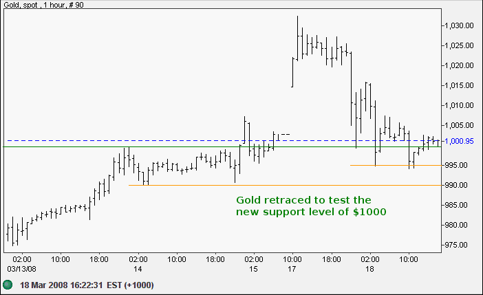 spot gold hourly chart
