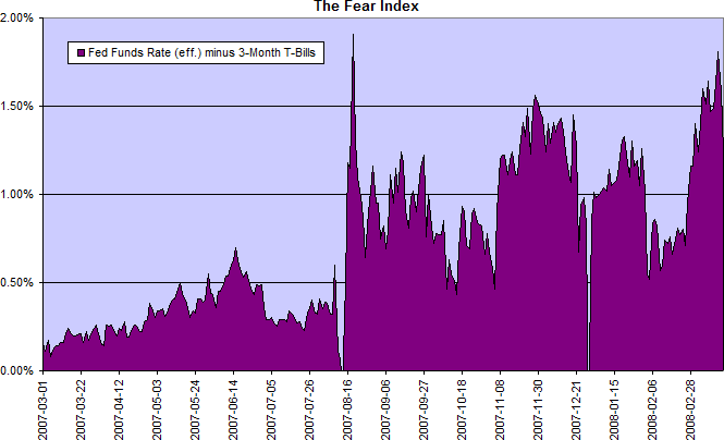 The Fear Index: fed funds rate minus 3-month treasury bills