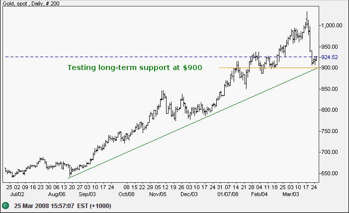 spot gold hourly chart