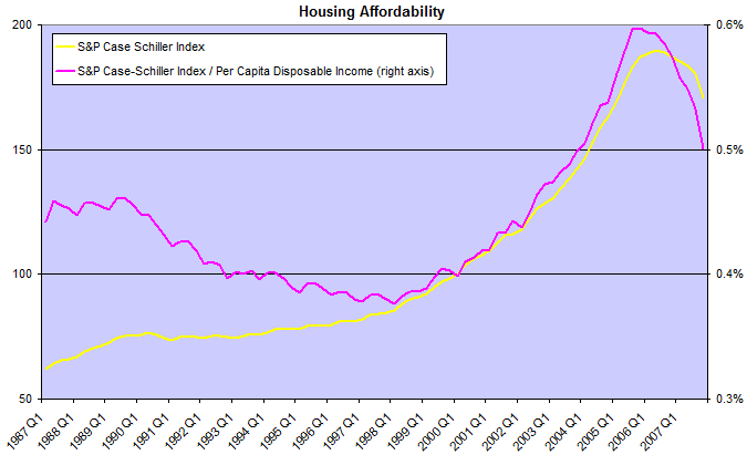 Housing Affordability