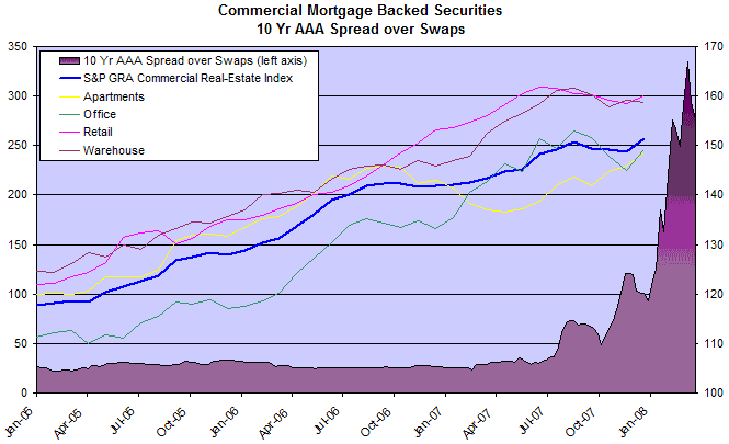 commercial real estate index and mortgage backed securities - spreads