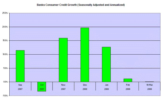 Bank Consumer Credit Growth