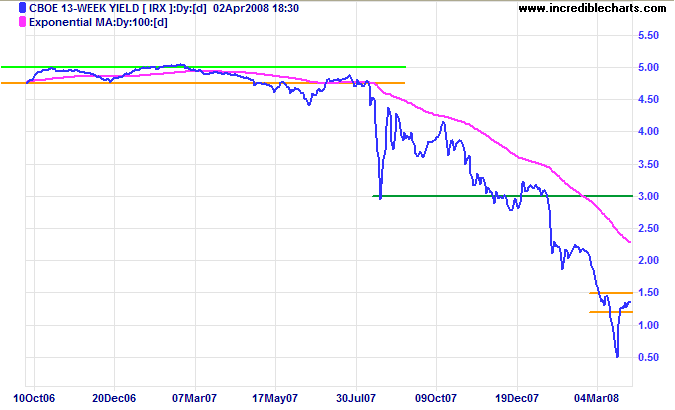 3 month treasury yields