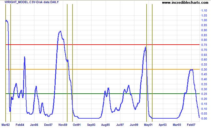 wright's recession prediction model
