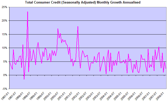 Bank Consumer Credit Growth
