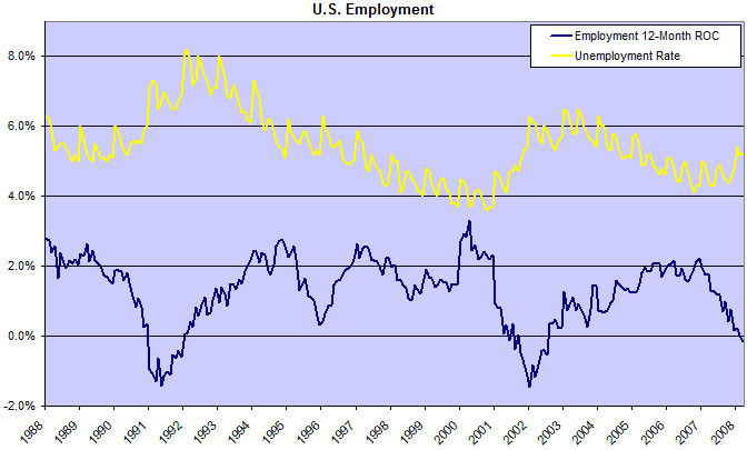 Employment 12-month ROC is falling