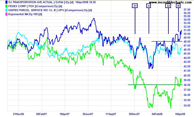 Dow Jones Transport and Fedex chart