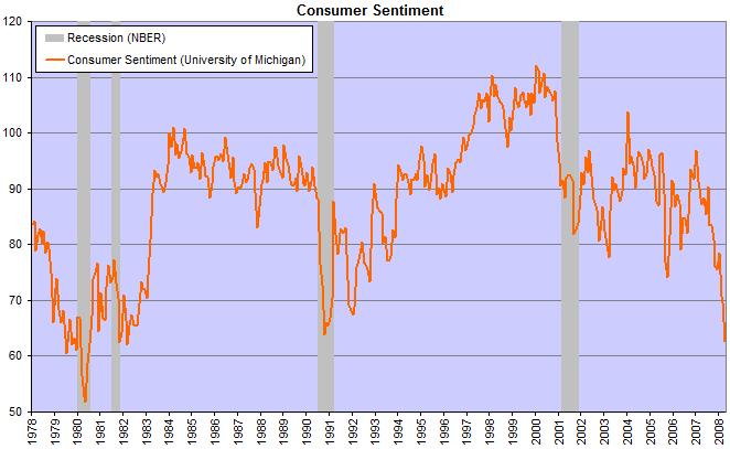 Consumer sentiment falls to 62.6
