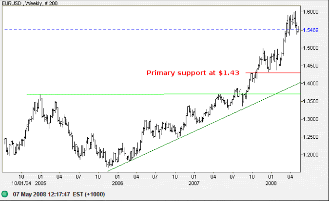 euro us dollar long-term