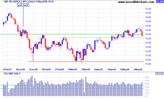 S&P 500 testing support at 1400