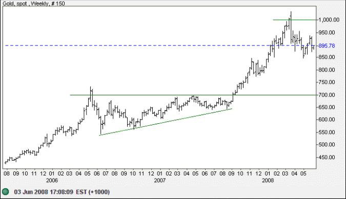 Spot gold daily chart