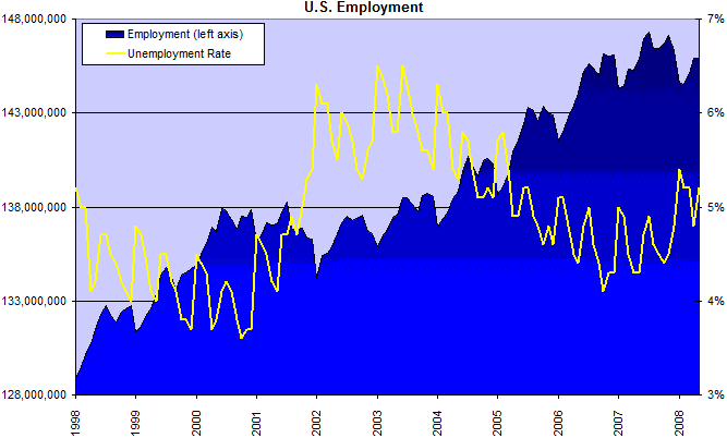 Employment and Jobless