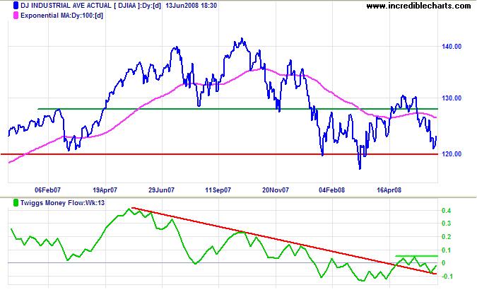 Dow Jones Industrial Average long-term chart