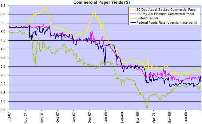 short term commercial paper rates Ommercial paper is a short-term debt instrument issued by large corpora- short-term interest rates when safe proved risky: commercial paper during the.