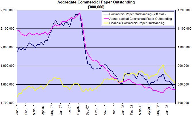 commercial paper total balances