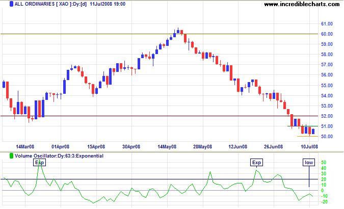 ASX All Ordinaries short-term chart