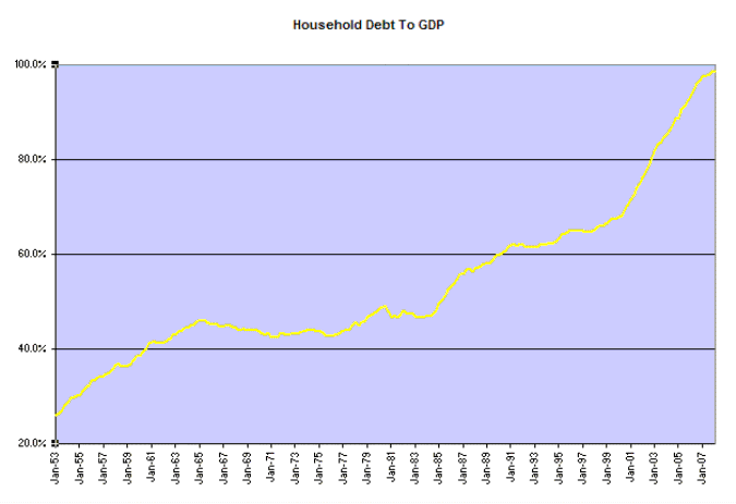 US Household Debt As A Percentage Of GDP