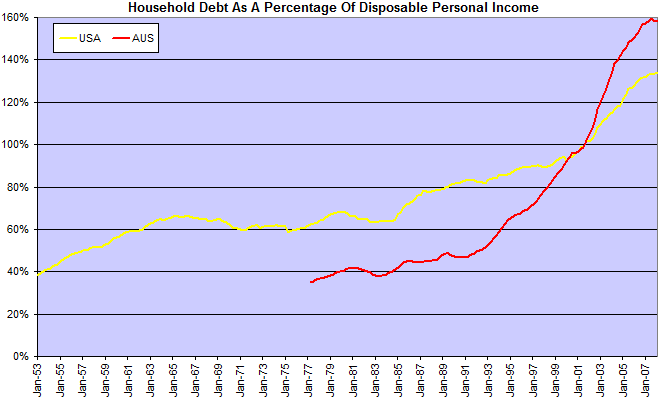 Australian Household Debt As A Percentage Of Disposable Income