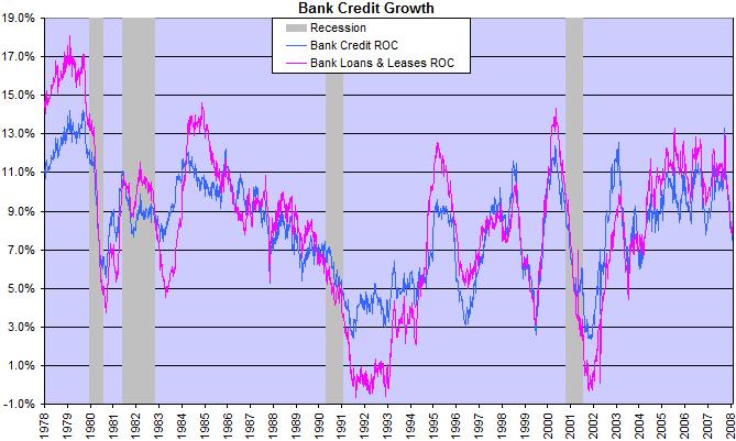 bank credit growth