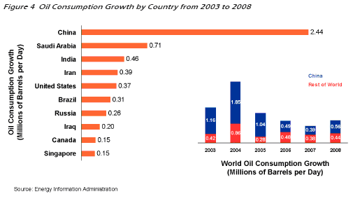 World Oil Consumption Growth