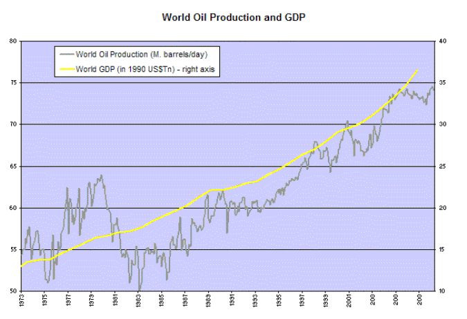 World Oil Production Compared To GDP