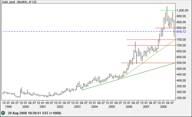 Spot Gold monthly chart