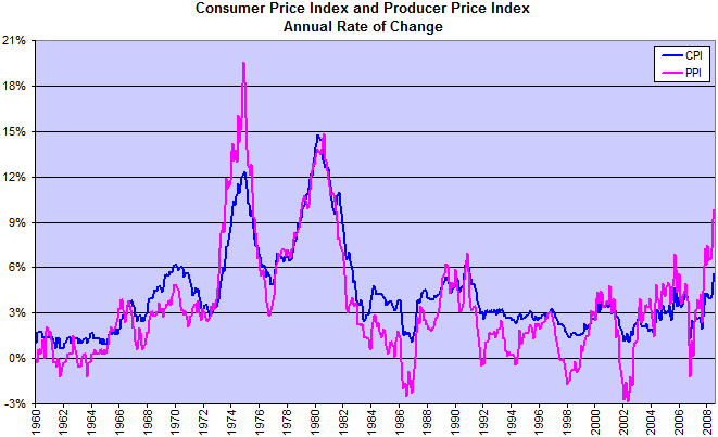 Consumer Price Index and Core CPI
