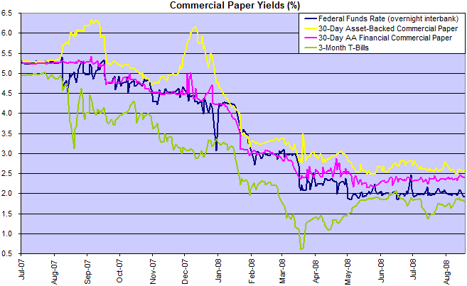 commercial paper rates compared to federal funds rate and treasury bills