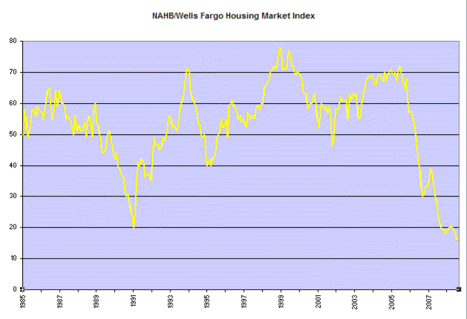 NAHB/Wells Fargo Housing Market Index