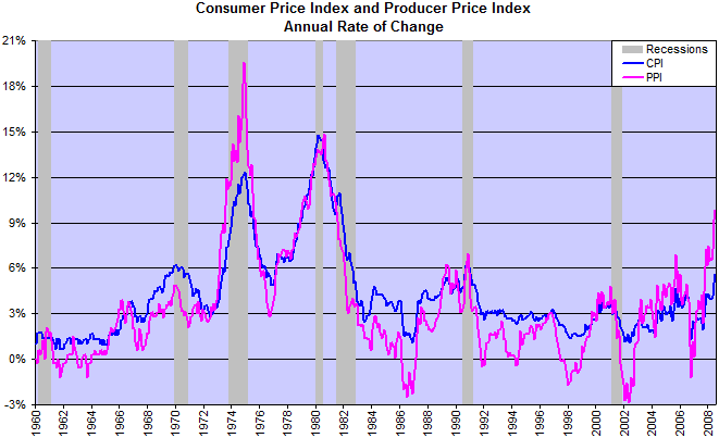Consumer and Producer Price Indexes