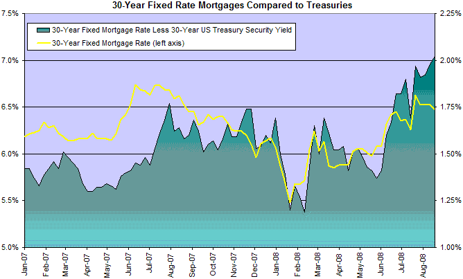 Home Mortgage Rates and Treasury Bond Spread