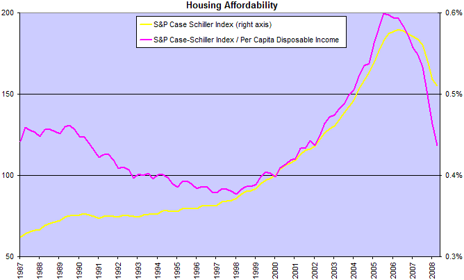 Housing Prices and Affordability