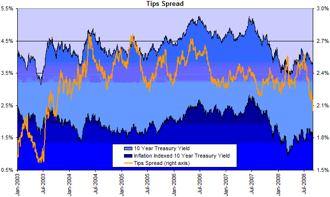 10 year treasury yields minus 10 year TIPS
