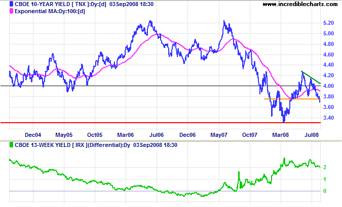 10 year treasury yields and yield differential with 3 month treasury bills