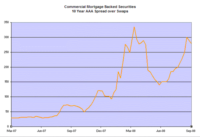 Commercial Mortgage Backed Securities - AAA spread over 10 year swap rate