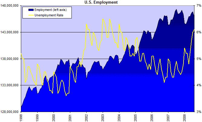 Unemployment and Employment