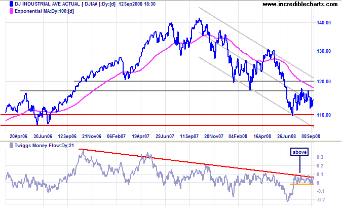 Dow Jones Industrial Average long-term chart