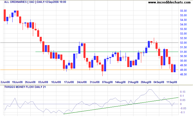 ASX All Ordinaries short-term chart