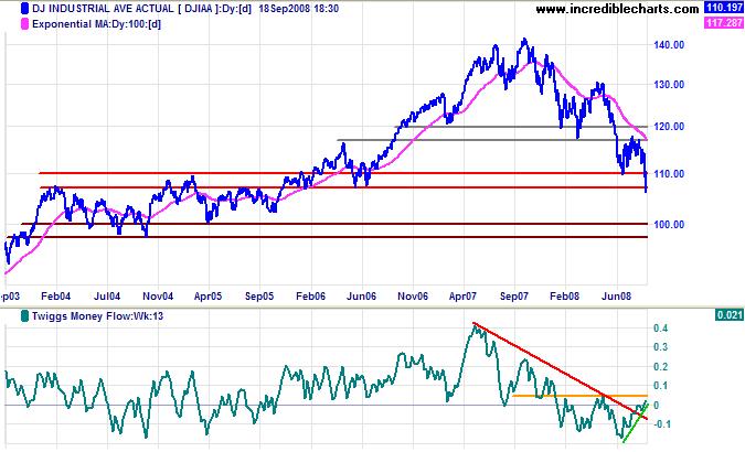 Dow Jones Industrial Average Long-Term