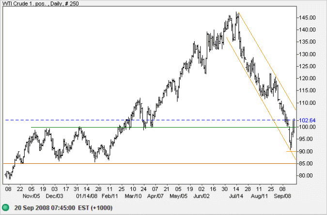 Crude Oil daily chart