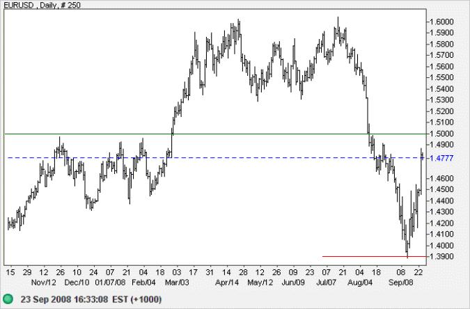 Euro US dollar short-term