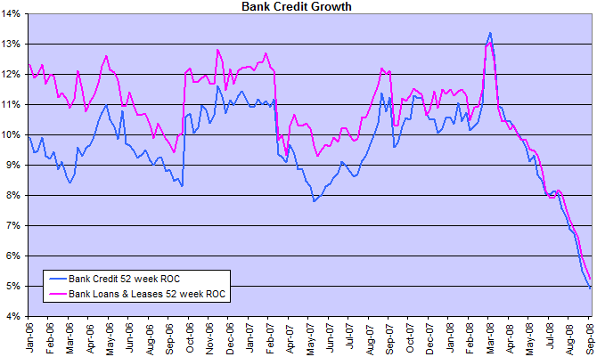 bank credit growth