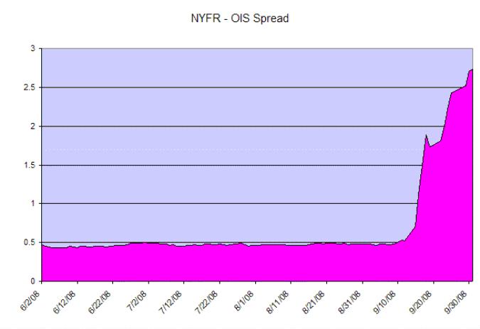 NYFR OIS Spreads
