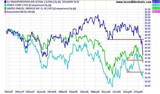 Dow Jones Transport Average