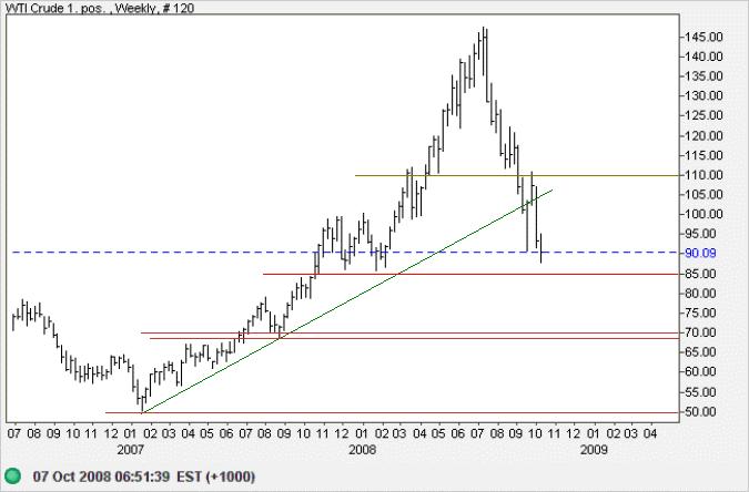 Crude Oil weekly