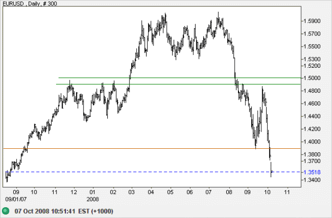 Euro US Dollar daily