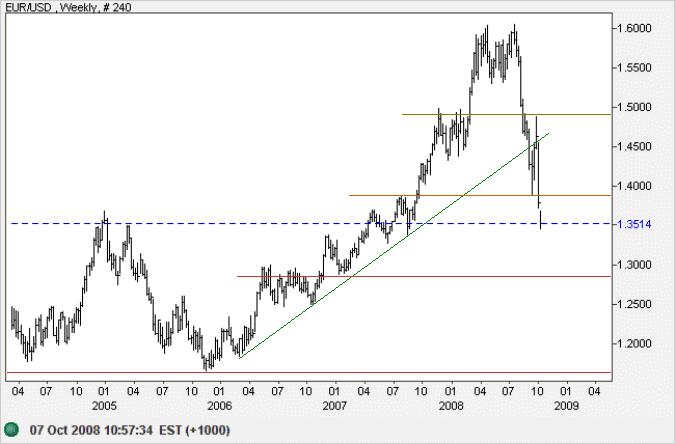 Euro US Dollar weekly